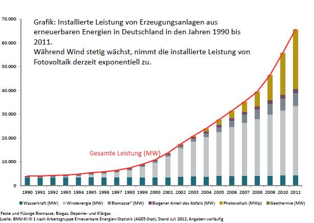 erneuerbare energien_de