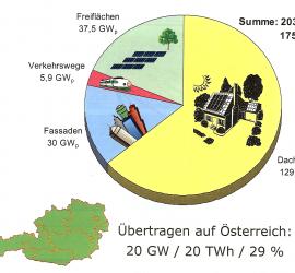 pv-potentiale-österr 2